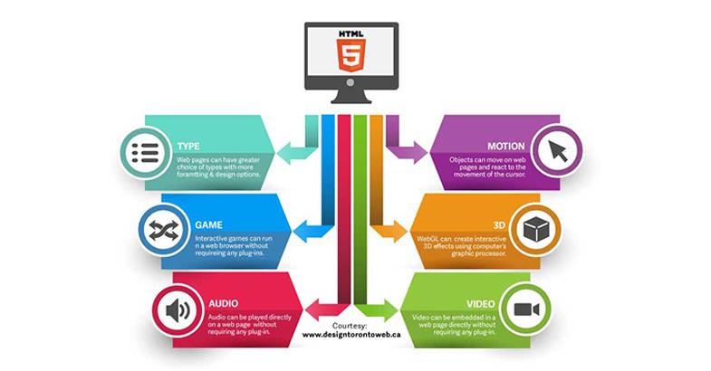Content บนเว็บไซต์สำคัญอย่างไร